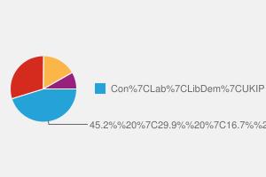 2010 General Election result in Staffordshire Moorlands